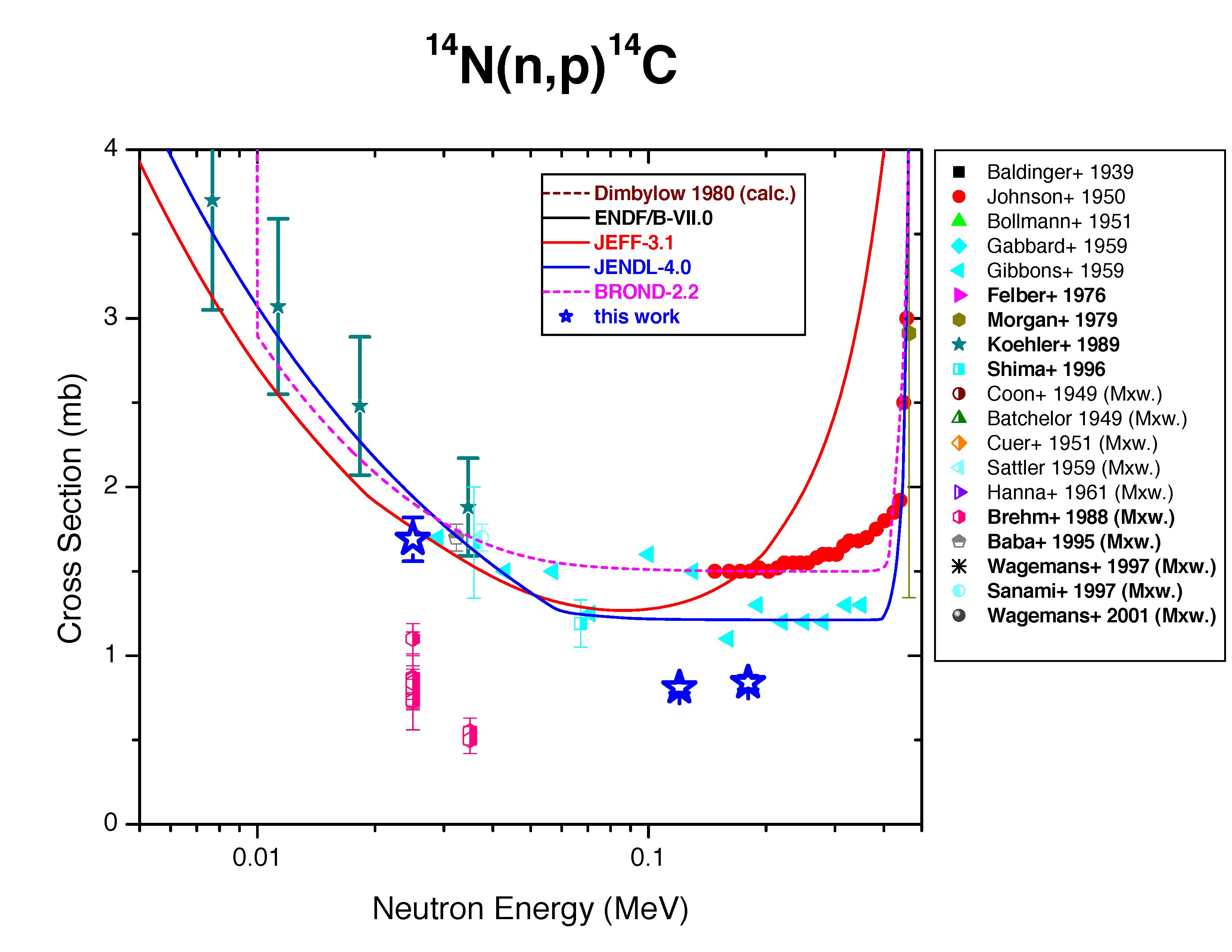 Stellar nucleosynthesis r-process
